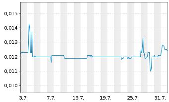 Chart Auxly Cannabis Group Inc. - 1 Monat