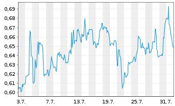 Chart Avino Silver & Gold Mines Ltd. - 1 Monat