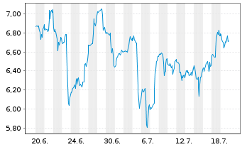 Chart Birchcliff Energy Ltd. - 1 Monat