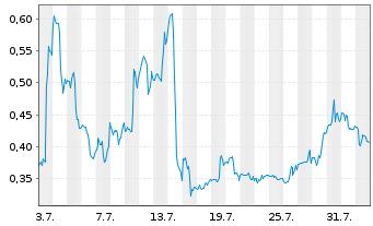 Chart Canopy Growth Corp. - 1 Monat