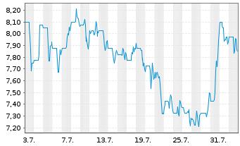 Chart Fennec Pharmaceuticals Inc. - 1 Monat