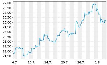 Chart First Quantum Minerals Ltd. - 1 Monat