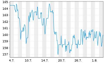 Chart Novanta Inc. - 1 Monat