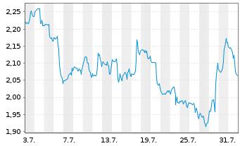 Chart Osisko Mining Inc. - 1 Monat