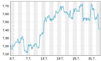 Chart Sprott Physical Silver Reg. Trust Units o.N. - 1 Monat