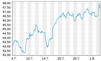 Chart Tourmaline Oil Corp. - 1 Monat
