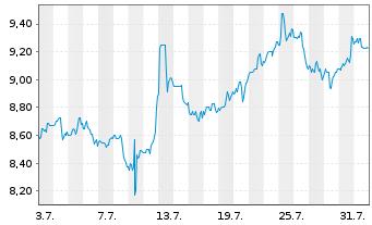 Chart TransAlta Corp. - 1 Monat