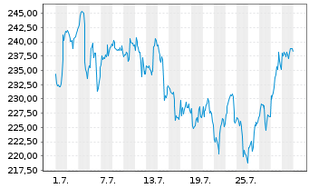 Chart Falcon Gold Equity Fund Inhaber-Anteile A o.N. - 1 Monat