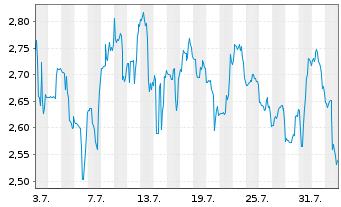 Chart AC Immune SA - 1 Monat