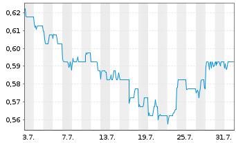 Chart Beijing Cap.Intl Airport Co.Lt - 1 Monat