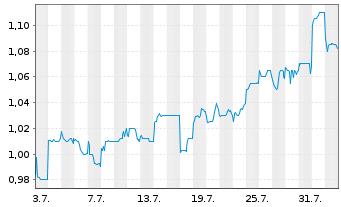 Chart China Oilfield Services Ltd. - 1 Monat