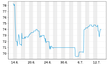 Chart BAVARIA Industries Group AG - 1 Monat