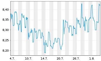 Chart ADLER Real Estate AG - 1 Monat