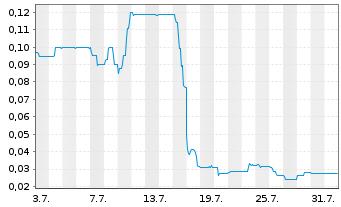 Chart Ahlers AG  - 1 Monat