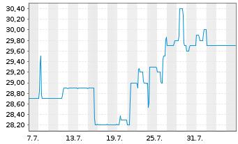 Chart Alexanderwerk AG - 1 Monat