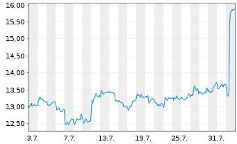 Chart United Internet AG - 1 Monat