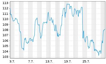 Chart AMADEUS FIRE AG - 1 Monat