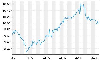 Chart Deutsche Bank AG - 1 Monat