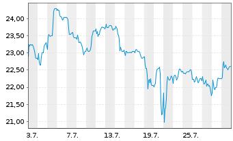 Chart Dr. Hoenle AG - 1 Monat