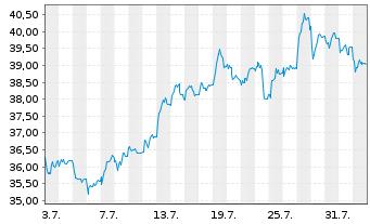 Chart Bechtle AG - 1 Monat