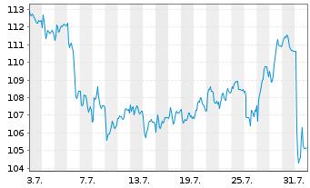 Chart Bayerische Motoren Werke AG - 1 Monat