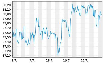 Chart BayWa AG vink. Namens-Aktien - 1 Monat