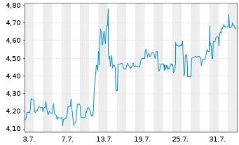 Chart B.R.A.I.N. Biotechnology AG - 1 Monat