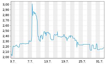 Chart artec technologies AG - 1 Monat