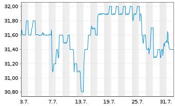 Chart Biotest AG VZ - 1 Monat