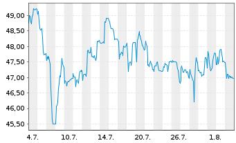 Chart Bertrandt AG - 1 Monat