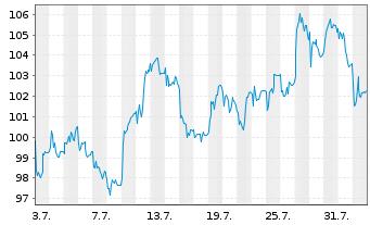 Chart Carl Zeiss Meditec AG - 1 Monat