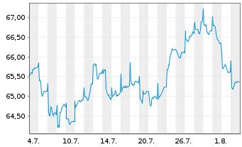 Chart Acatis Asia Pacific Pl.Fds UI - 1 Monat