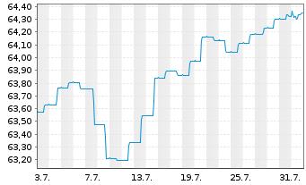 Chart apo Piano INKA Inhaber-Anteile - 1 Monat