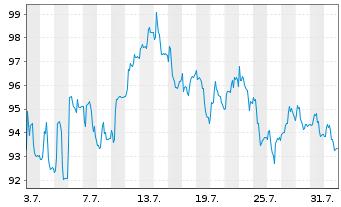 Chart CEWE Stiftung & Co. KGaA - 1 Monat