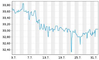 Chart Aareal Bank AG - 1 Monat