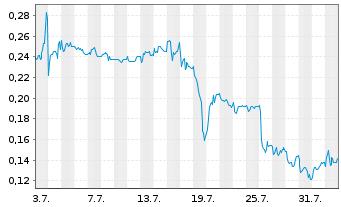 Chart LEONI AG - 1 Monat