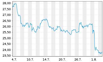 Chart CANCOM SE - 1 Monat