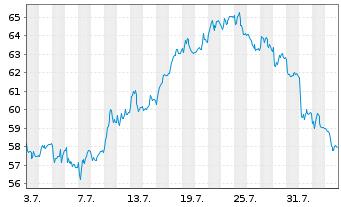 Chart CTS Eventim AG & Co. KGaA - 1 Monat