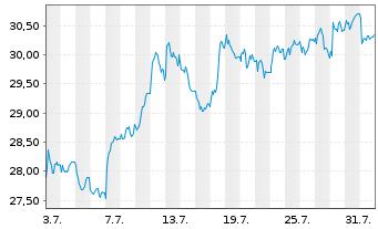 Chart LANXESS AG - 1 Monat