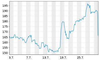 Chart HYPOPORT AG - 1 Monat