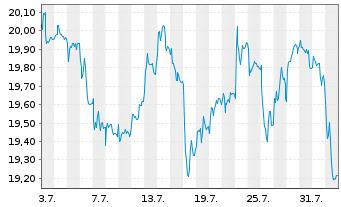Chart Deutsche Telekom AG - 1 Monat