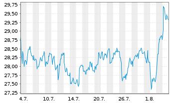 Chart Dürr AG - 1 Monat