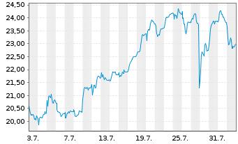 Chart Evotec SE - 1 Monat