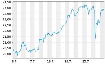 Chart Evotec AG - 1 Monat