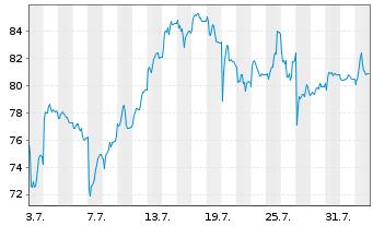 Chart Elmos Semiconductor AG - 1 Monat