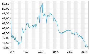 Chart Fielmann AG - 1 Monat