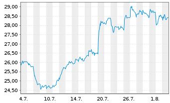 Chart Fresenius SE & Co. KGaA - 1 Monat
