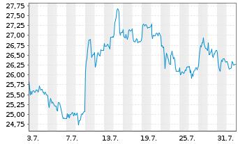 Chart GFT Technologies SE - 1 Monat
