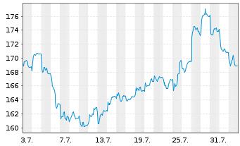 Chart Deutsche Börse AG - 1 Monat