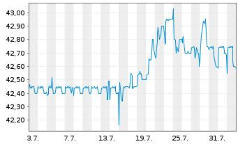 Chart DMG MORI AG - 1 Monat